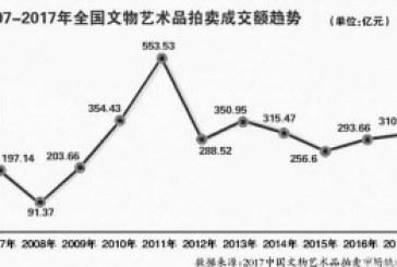 中拍协预计今年艺术品秋拍规模370亿
